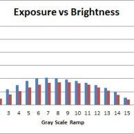 Exposure vs Brightness 1