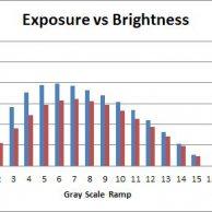 Exposure vs Brightness 2