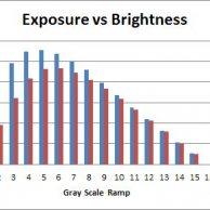 Exposure vs Brightness 3