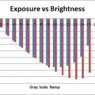 Exposure vs Brightness 6