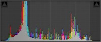 Histogram after WB