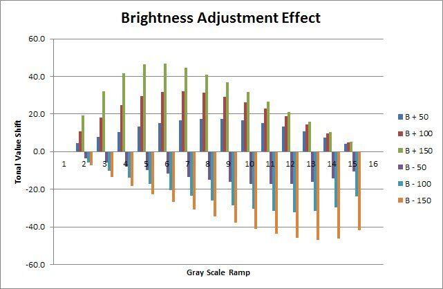 Brightness Adjustment Results