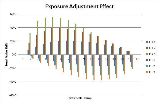 Exposure Adjustment Results