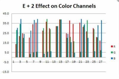 Lightroom Exposure vs Brightness