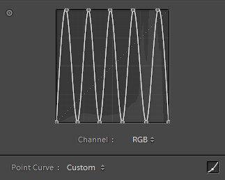 Spotting Curve