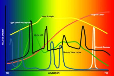 pectrum Distribution of Light Sources